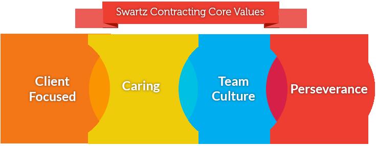 Swartz Contracting Core Values